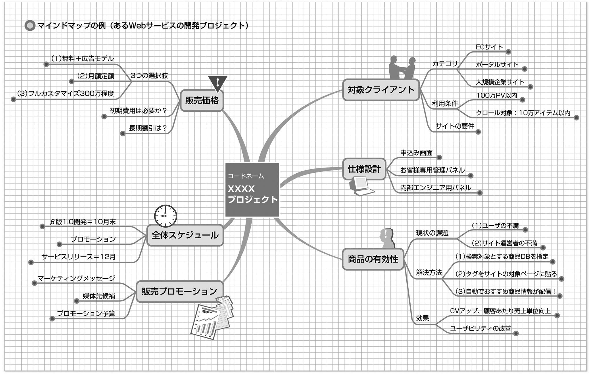 アプリ kj 法